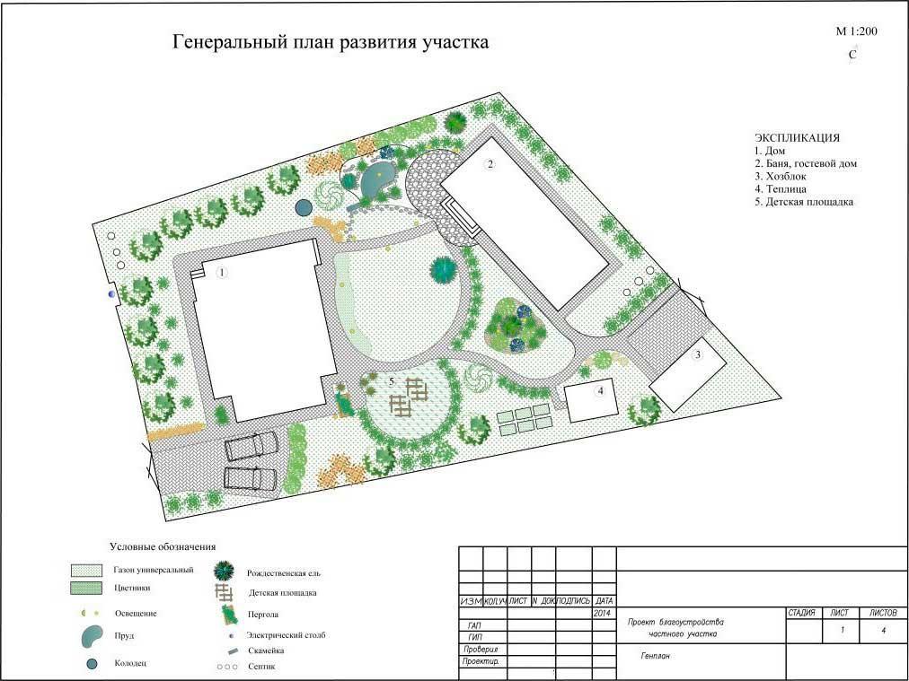План организации земельного участка